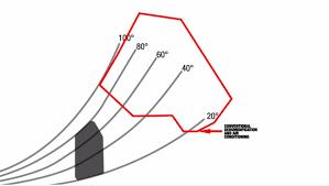 Psychrometric Chart Dehumidification Psychrometric Chart Conventional Dehumidification And Air