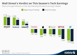 Chart Wall Streets Verdict On This Seasons Tech Earnings