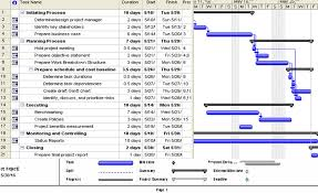 How To Prepare An Estimate 8 0 Schedule Estimate Organize Information Technology