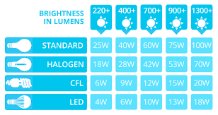 Lumen Output Comparison Chart Led Lumens To Watts Conversion Chart The Lightbulb Co
