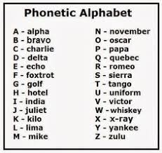Spelling Alphabet Chart Printable Military Alphabet Google Search Phonetic