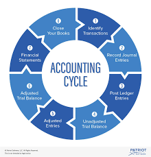 What Is The Accounting Cycle And How Do I Use It For My