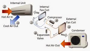 Hasil gambar untuk Asal Usul Sejarah AC atau Air Conditioner ( Pendingin Ruangan )