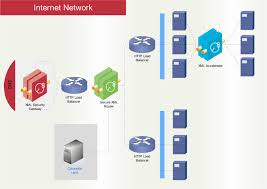 network diagram software  free network drawing  computer network     d network diagram  cisco network diagram