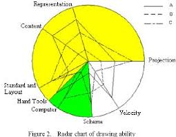 Figure 2 From Evaluation Of Drawing Ability Based On Radar