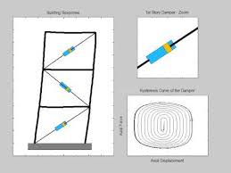 Viscous Damping Dynamic Simulation With Viscous Dampers