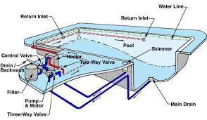 Swimming Pool Plumbing Design