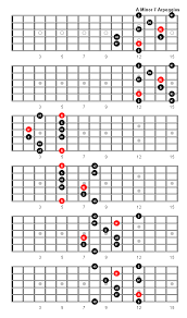 A Minor 7 Arpeggio Patterns And Fretboard Diagrams For Guitar