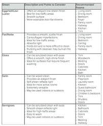 Paint Sheen Chart Sherwin Williams Sherwin Williams Paint Sheen Kentroversytapes Net