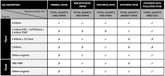 Motor Oils Comparison How To Compare Motor Oils Specs