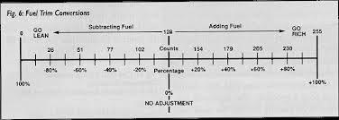 Fuel Trim A F Mixture Autotechnotes Livejournal