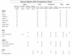 Gtr Registry Com Nissan Skyline R34 Comparison Chart
