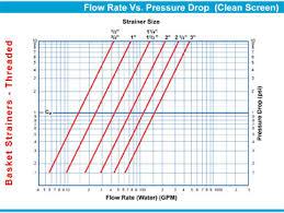 Pressure Drop Chart Threaded Basket Strainer Sure Flow