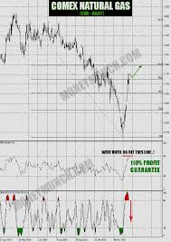 Free Forex Trading Signals Update Hourly