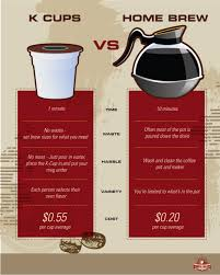 Coffee Maker K Cup And Pot K Cups Vs Ground Coffee Cost Coffeeforless