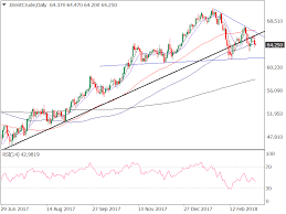 Brent Oil Price Forecast Eyes Head And Shoulders Neckline