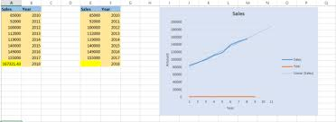 How To Forecast Revenue Growth Using Excel Big Data Small