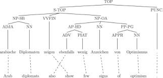 Syntactic Development Chart A Tree Does Not Make A Well Formed Sentence Improving