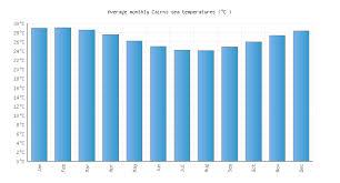 Cairns Water Temperature Australia Sea Temperatures