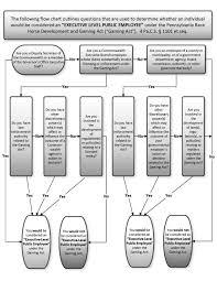 Pa State Government Chart Pa Bulletin Doc No 18 853