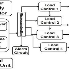 pdf design and implementation of automatic changeover switch block diagram of proposed system