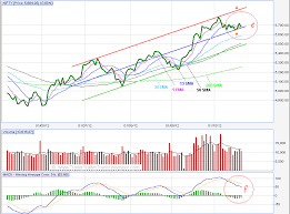 46 Complete Nse Stock Chart