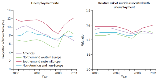 The Link Between Unemployment And Suicide World Economic Forum