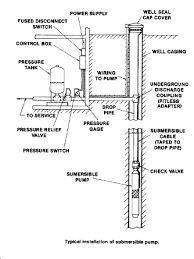 wire well pump wiring diagram image wiring diagram submersible well diagram submersible image about wiring on 3 wire well pump wiring diagram
