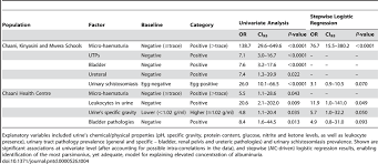 Statistical Associations Of Raised Urine Albumin Levels 40