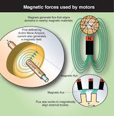 what s the difference between ac induction permanent magnet and illustrated here are magnet induced flux and current induced flux upon which all