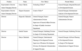 Nintendo Organizational Chart Get In The Game With Nintendo Nintendo Co Ltd Otcmkts