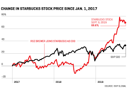 Starbucks Stock Price Chart Starbucks Coo Roz Brewer Is Giving The Company A Jolt After