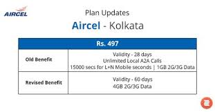 Aircel Kolkata Rc497 Plan Update Find The Latest Plan
