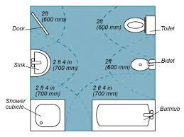 Tips For Planning For A Bathroom Layout DIY - Bathroom plumbing layout