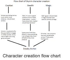 Flow Chart Of Skyrim Character Creation Combat Stealth Magic