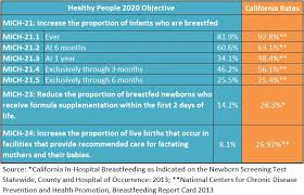 Baby Friendly Hospital Initiative California Breastfeeding