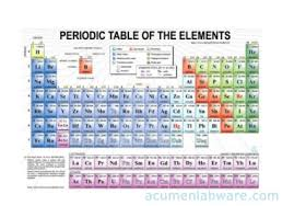 Periodic Table Chart With Full Names Buy Periodic Table Chart From Acumen Labware India Id