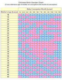 Chinese Boy And Girl Chart How To Use The Chinese Birth Gender Chart For Gender