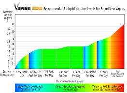 Vape Juice Nicotine Chart Understanding Basic Components Ingredients Of E Liquid