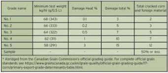 Corn Dry Down Chart Managing A Late Corn Crop Ontario Grain Farmer