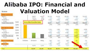 Alibaba Stock Price History Chart Alibaba Ipo Financial Valuation Model Free Download