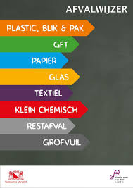 Afvalwijzer Plastic Blik Pak Gft Papier Glas Textiel Klein