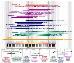 Bob Katz Frequency Chart The Frequency Spectrum Instrument Ranges And Eq Tips