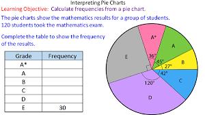 Interpreting Pie Charts Mr Mathematics Com