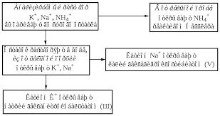 Контрольно аналитическая задача i аналитической группы