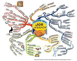 Skills For Employment Week 3 Interview Skills The Employment Network Of Sb