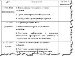 Отчет по учебной практике в магазине одежды rest interiors ru  кроссовки baldinini купить туфли Отчет по производственной практике Сетью магазинов женской одежды