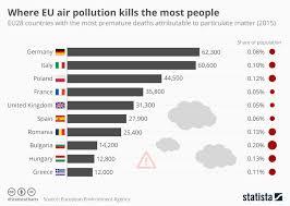 Pollution Chart Images Where Eu Air Pollution Is Deadliest World Economic Forum