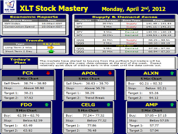 Pre Market Charts Stocks Trading The Pre Market Online Trading Academy