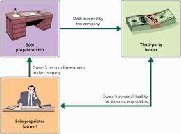 sole proprietorship exploring business sole proprietorship and unlimited liability